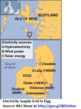 windward island_Electricity Supply Grid in Eigg